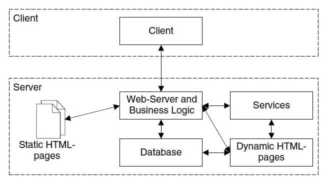 an architecture of web application