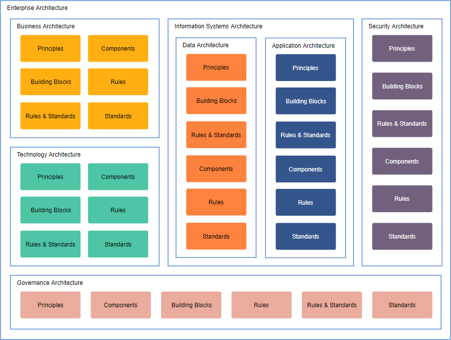 architecture of enterprise application