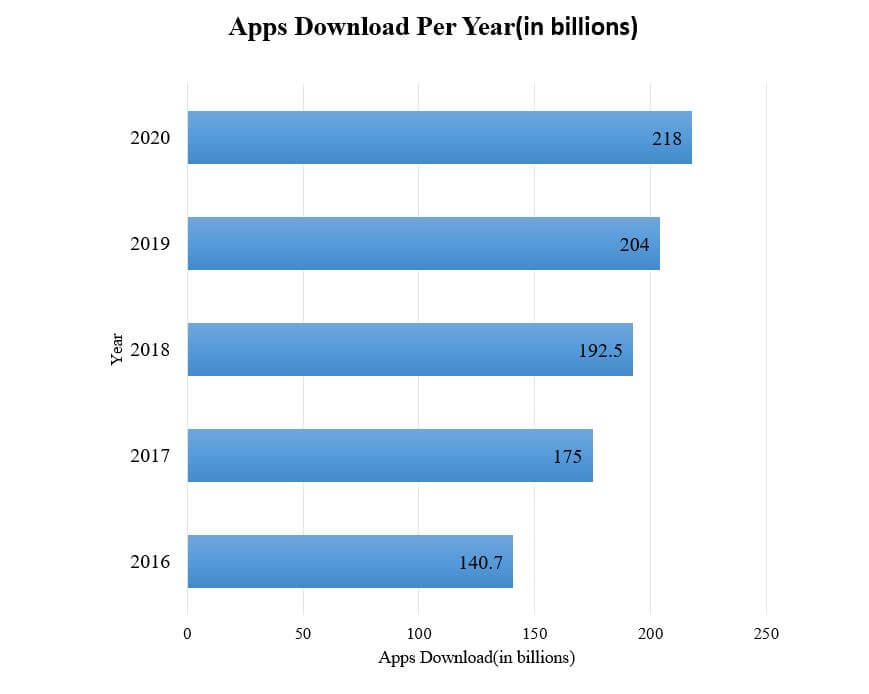 App downloads per year
