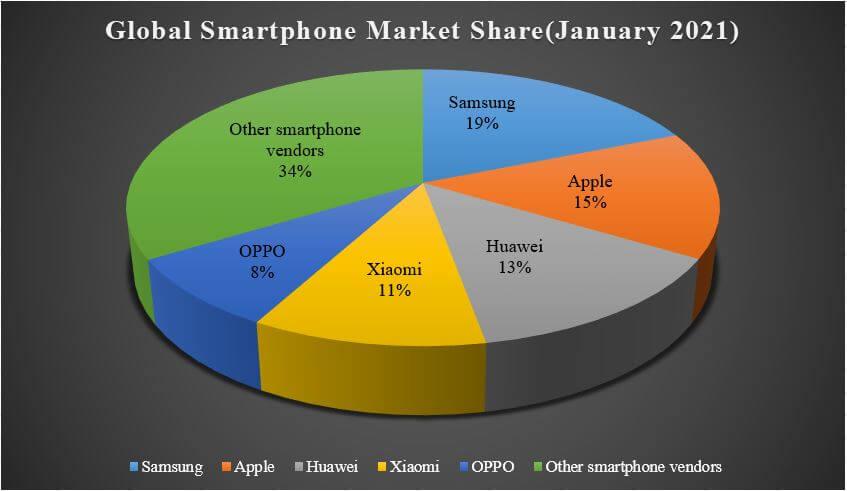 Global smartphone market share 2021