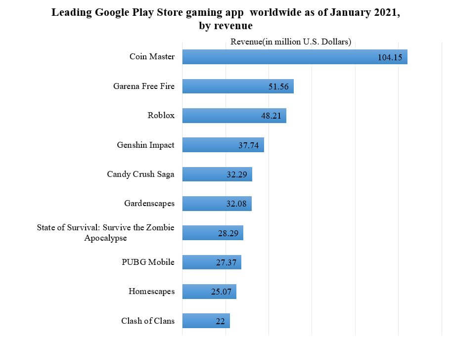 leading android mobile app 2021 by revenue