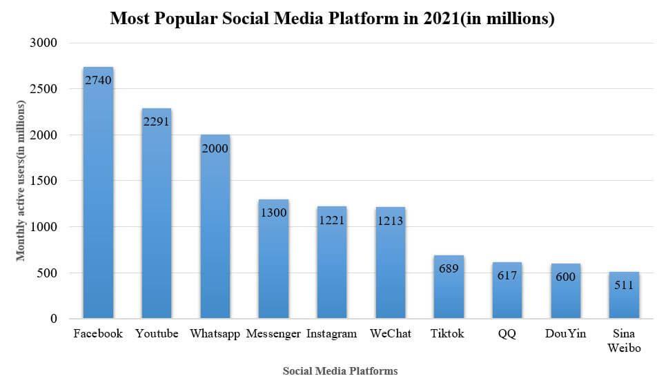most popular social media platform 2021